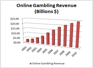 Statistics about sports gambling poker casino in greece