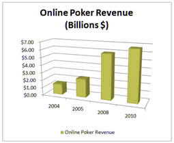 Online Poker Revenue